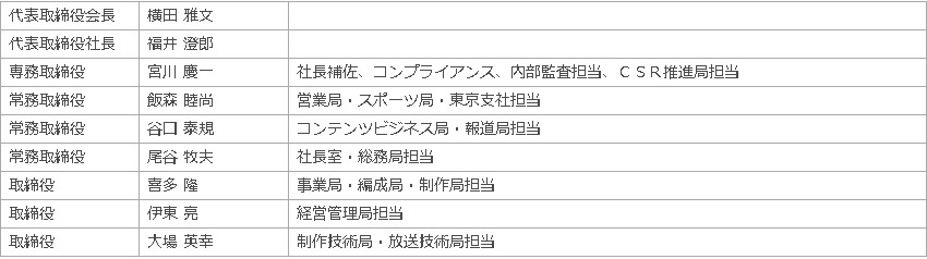 関西 テレビ 役員 飯森